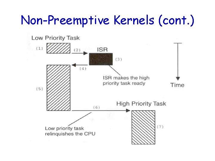 Non-Preemptive Kernels (cont. )