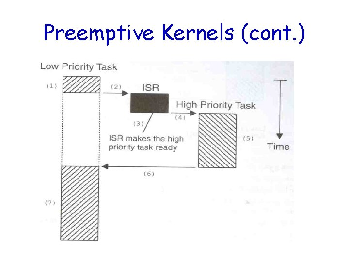 Preemptive Kernels (cont. )