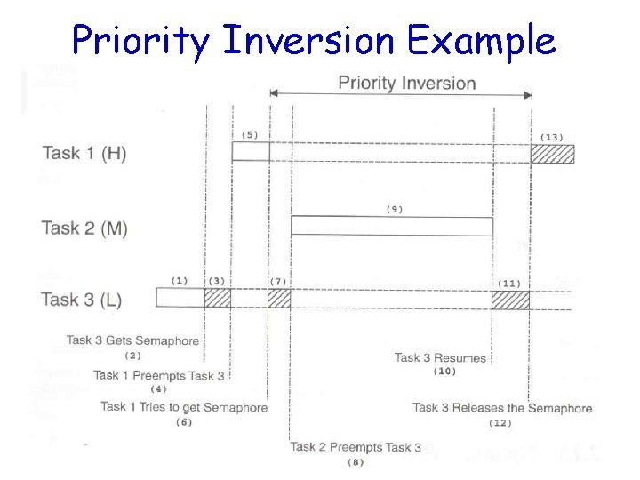 Priority Inversion Example