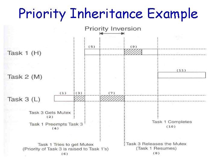 Priority Inheritance Example