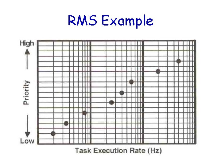 RMS Example