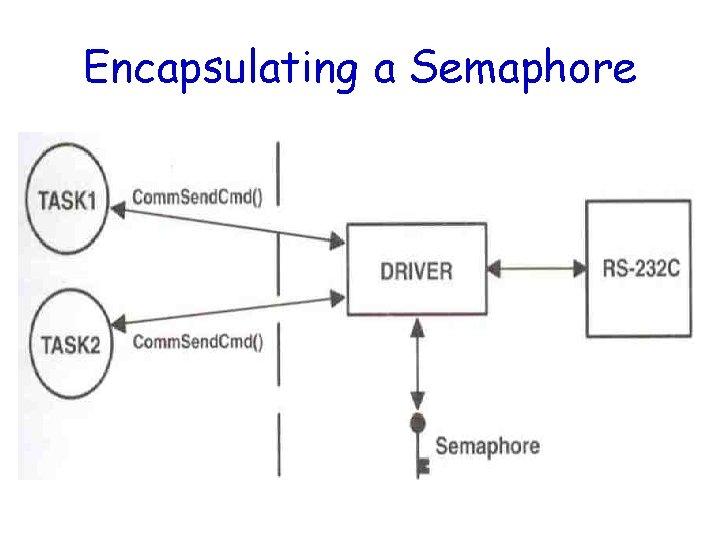 Encapsulating a Semaphore