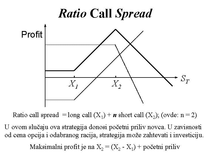 Ratio Call Spread Profit X 1 X 2 ST Ratio call spread = long