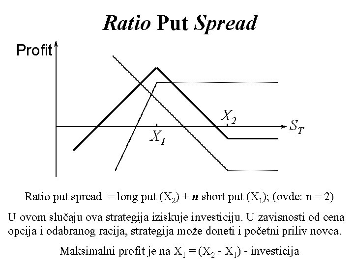 Ratio Put Spread Profit X 2 X 1 ST Ratio put spread = long