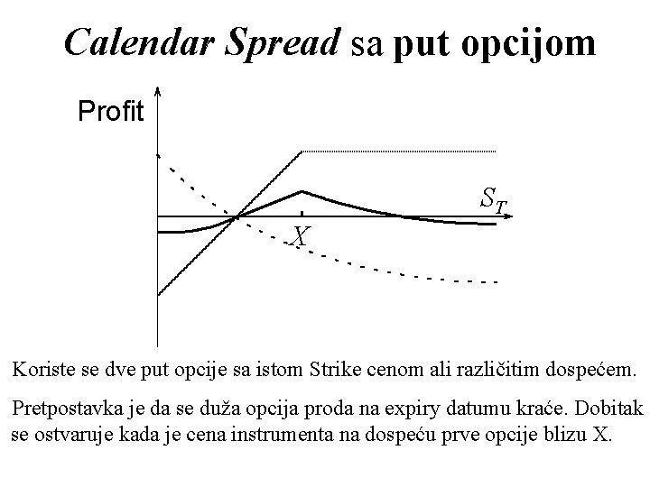 Calendar Spread sa put opcijom Profit ST X Koriste se dve put opcije sa