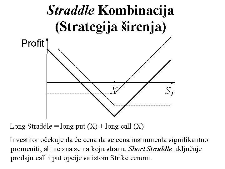 Straddle Kombinacija (Strategija širenja) Profit X ST Long Straddle = long put (X) +