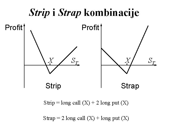 Strip i Strap kombinacije Profit X Strip ST X Strap Strip = long call