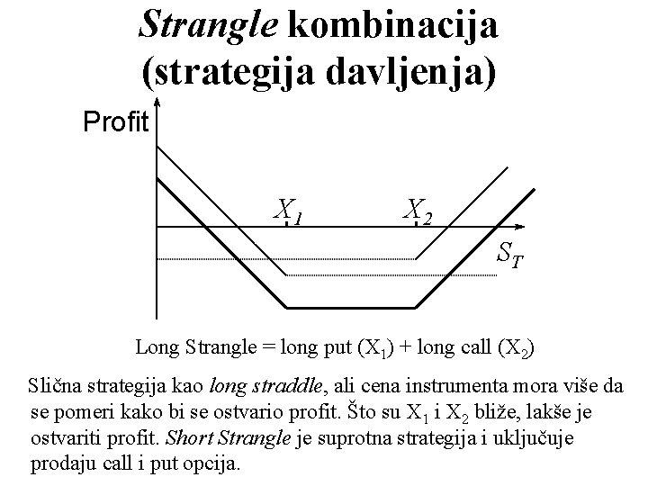 Strangle kombinacija (strategija davljenja) Profit X 1 X 2 ST Long Strangle = long