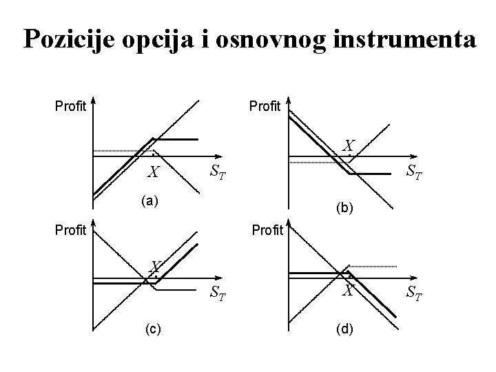 Pozicije opcija i osnovnog instrumenta Profit X X ST ST (a) (b) Profit X