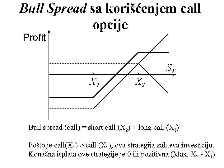 Bull Spread sa korišćenjem call opcije Profit ST X 1 X 2 Bull spread