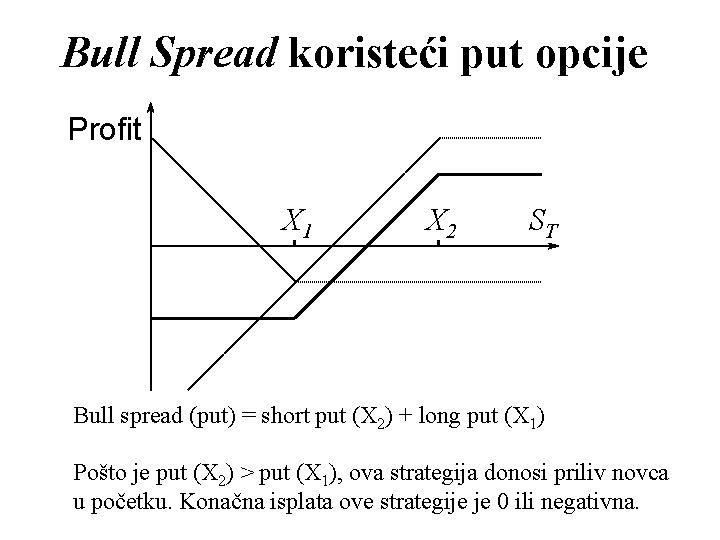 Bull Spread koristeći put opcije Profit X 1 X 2 ST Bull spread (put)