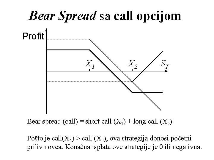 Bear Spread sa call opcijom Profit X 1 X 2 ST Bear spread (call)