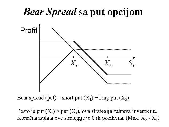 Bear Spread sa put opcijom Profit X 1 X 2 ST Bear spread (put)