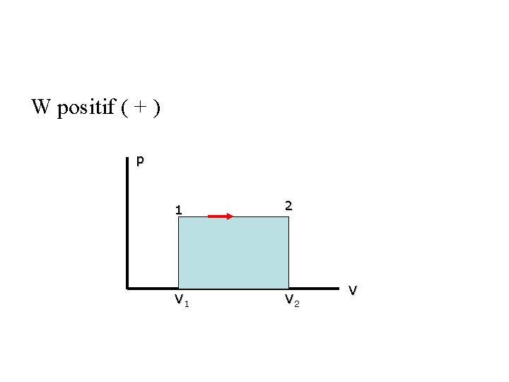 W positif ( + ) p 1 2 V 1 V 2 V