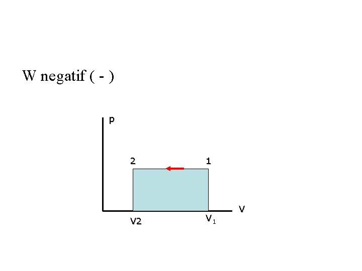 W negatif ( - ) p 2 V 2 1 V