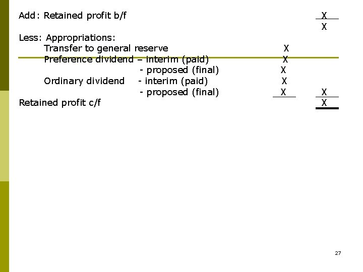 Add: Retained profit b/f Less: Appropriations: Transfer to general reserve Preference dividend – interim