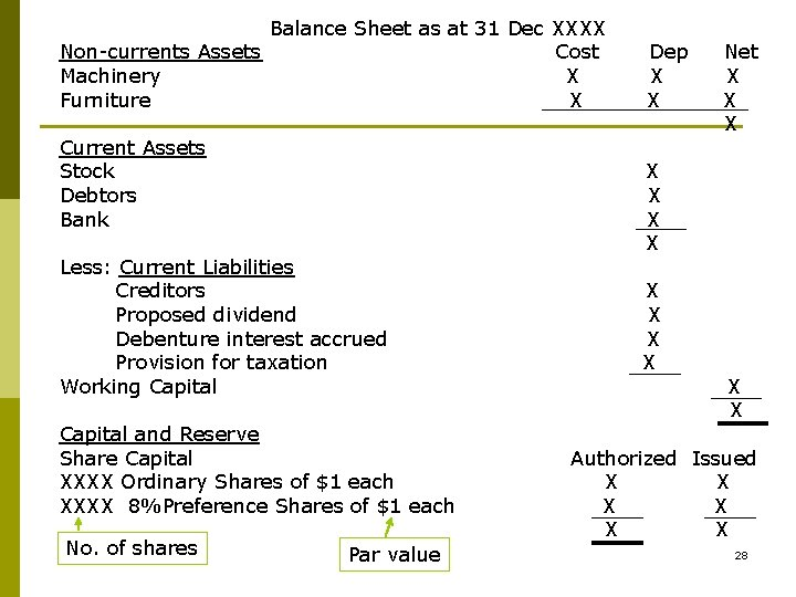 Balance Sheet as at 31 Dec XXXX Non-currents Assets Cost Machinery X Furniture X