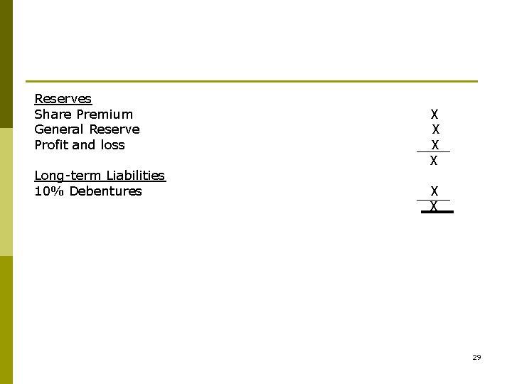 Reserves Share Premium General Reserve Profit and loss Long-term Liabilities 10% Debentures X X