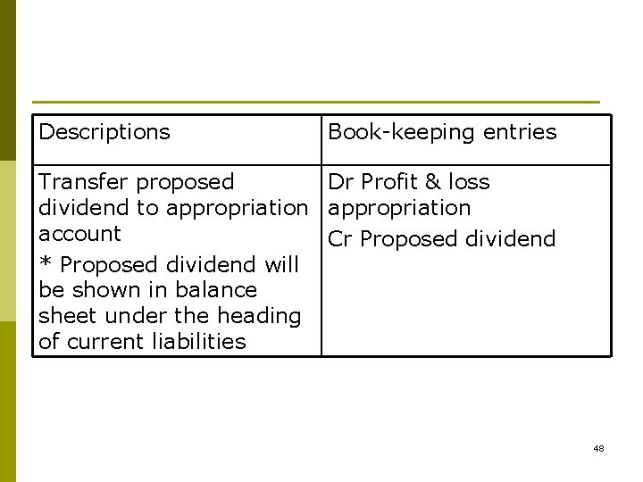 Descriptions Book-keeping entries Transfer proposed Dr Profit & loss dividend to appropriation account Cr