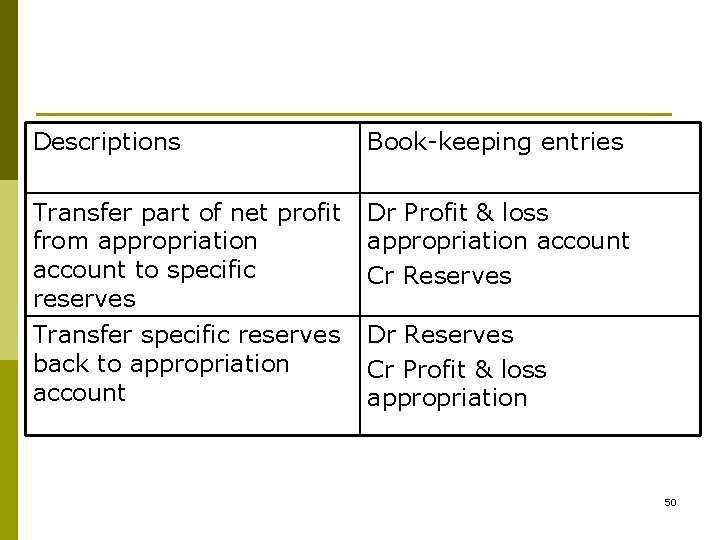 Descriptions Book-keeping entries Transfer part of net profit from appropriation account to specific reserves