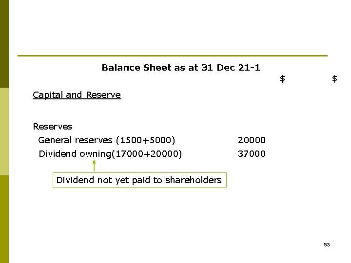 Balance Sheet as at 31 Dec 21 -1 $ $ Capital and Reserves General