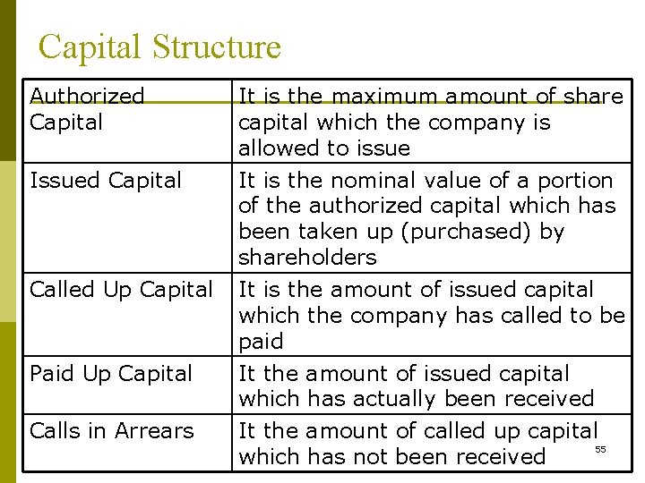 Capital Structure Authorized Capital Issued Capital Called Up Capital Paid Up Capital Calls in