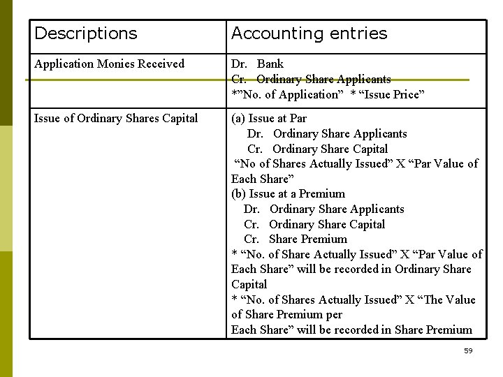 """Descriptions Accounting entries Application Monies Received Dr. Bank Cr. Ordinary Share Applicants *""""No. of"""