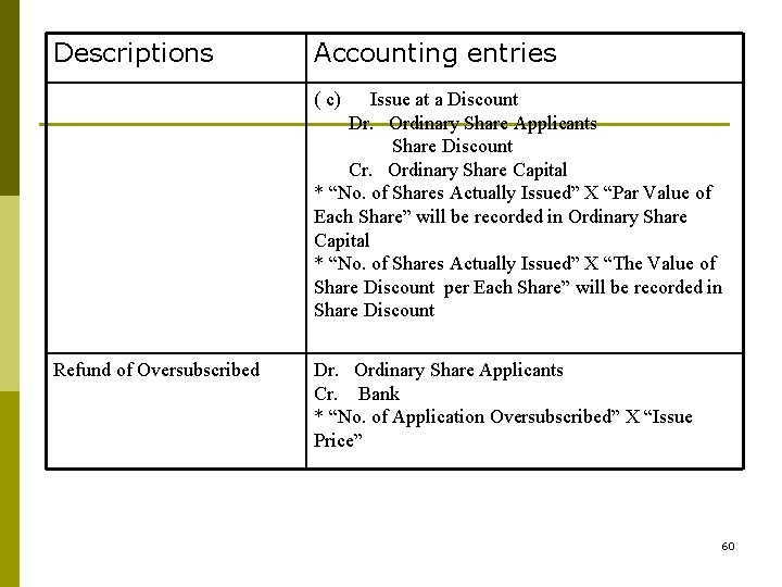 Descriptions Accounting entries ( c) Issue at a Discount Dr. Ordinary Share Applicants Share