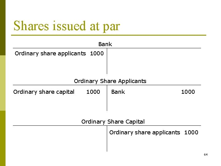Shares issued at par Bank Ordinary share applicants 1000 Ordinary Share Applicants Ordinary share