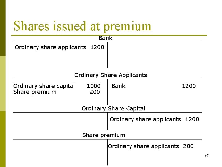 Shares issued at premium Bank Ordinary share applicants 1200 Ordinary Share Applicants Ordinary share