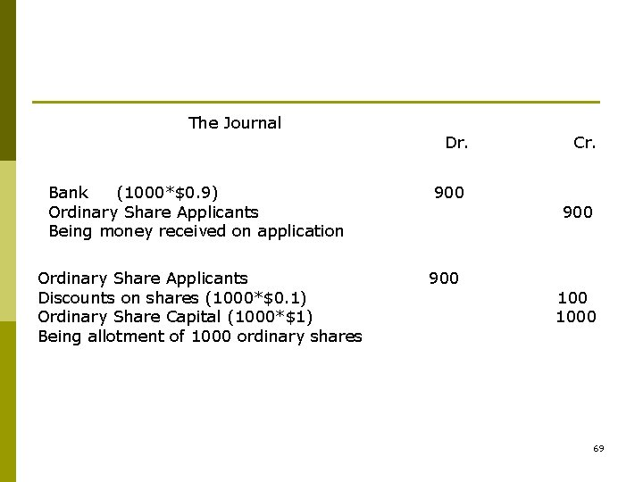 The Journal Bank (1000*$0. 9) Ordinary Share Applicants Being money received on application Ordinary