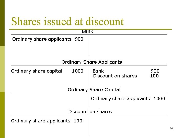 Shares issued at discount Bank Ordinary share applicants 900 Ordinary Share Applicants Ordinary share