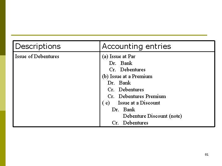 Descriptions Accounting entries Issue of Debentures (a) Issue at Par Dr. Bank Cr. Debentures