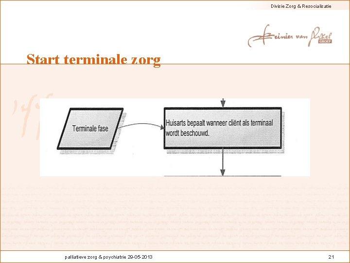 Divisie Zorg & Resocialisatie Start terminale zorg palliatieve zorg & psychiatrie 29 -05 -2013