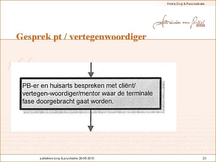 Divisie Zorg & Resocialisatie Gesprek pt / vertegenwoordiger palliatieve zorg & psychiatrie 29 -05