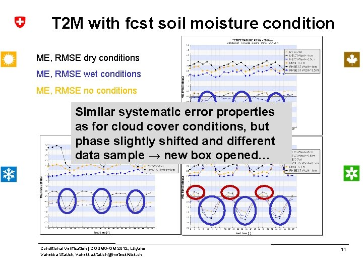 T 2 M with fcst soil moisture condition ME, RMSE dry conditions ME, RMSE