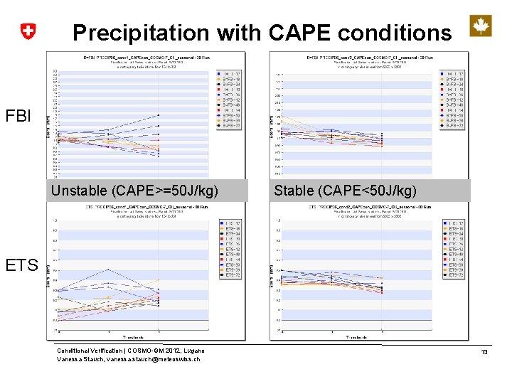 Precipitation with CAPE conditions FBI Unstable (CAPE>=50 J/kg) Stable (CAPE<50 J/kg) ETS Conditional Verification