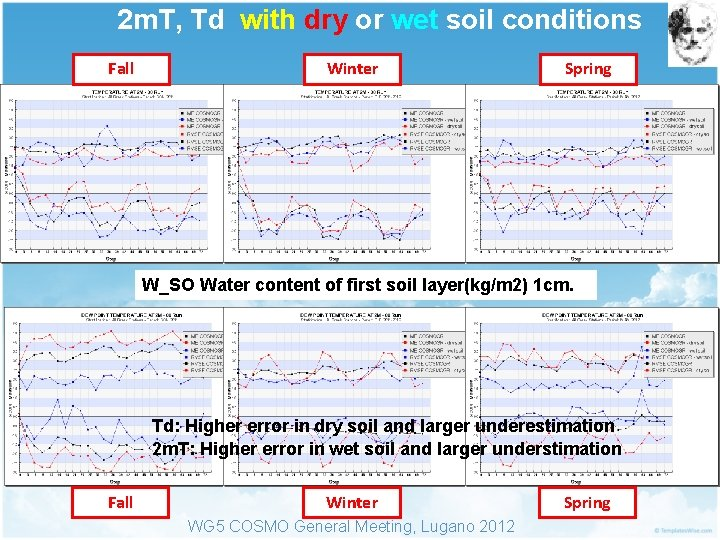 2 m. T, Td with dry or wet soil conditions Fall Winter Spring W_SO