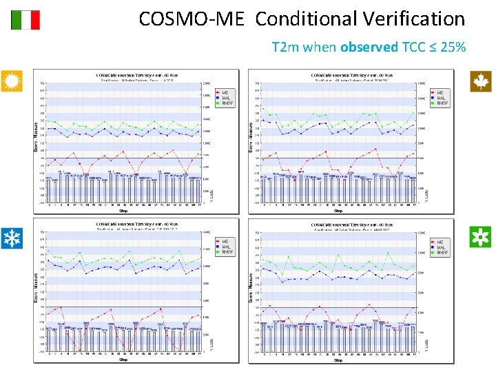 COSMO-ME Conditional Verification T 2 m when observed TCC ≤ 25%