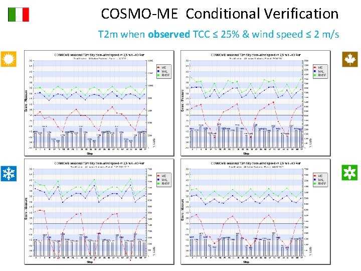 COSMO-ME Conditional Verification T 2 m when observed TCC ≤ 25% & wind speed