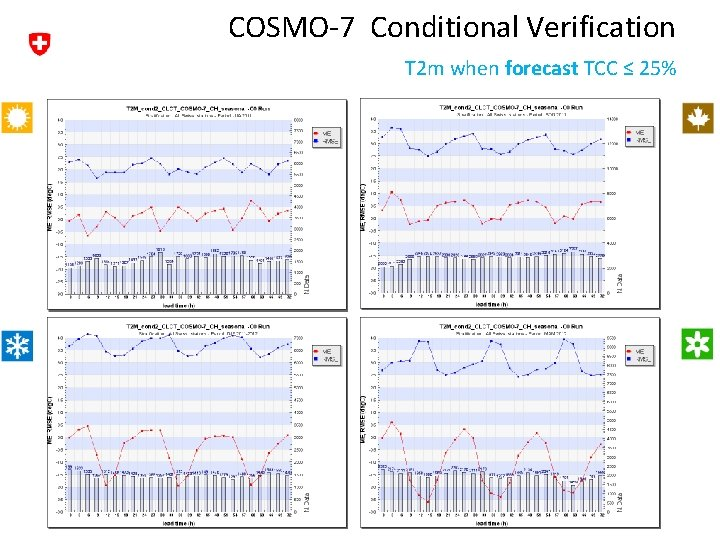 COSMO-7 Conditional Verification T 2 m when forecast TCC ≤ 25%