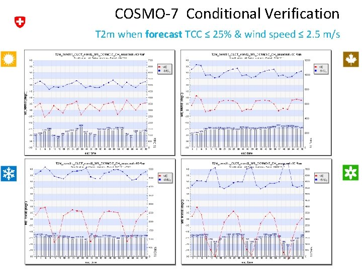 COSMO-7 Conditional Verification T 2 m when forecast TCC ≤ 25% & wind speed