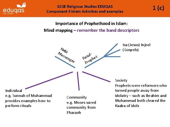 GCSE Religious Studies EDUQAS Component 3 Islam Activities and examples 1 (c) Importance of