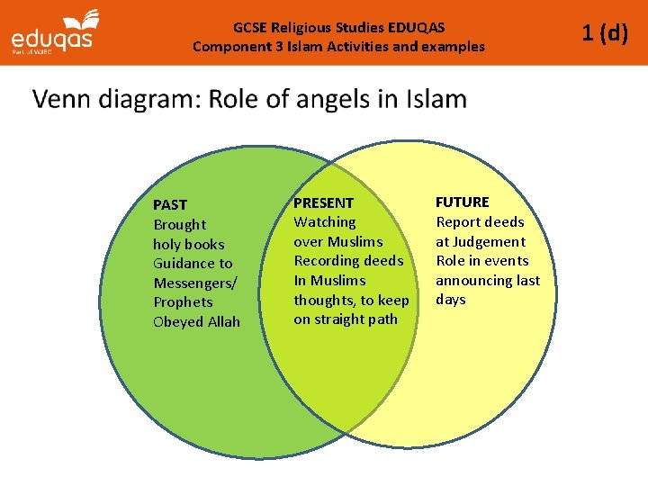 GCSE Religious Studies EDUQAS Component 3 Islam Activities and examples PAST Brought holy books
