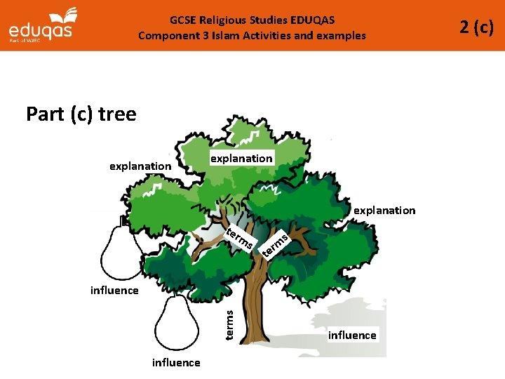 GCSE Religious Studies EDUQAS Component 3 Islam Activities and examples Part (c) tree explanation