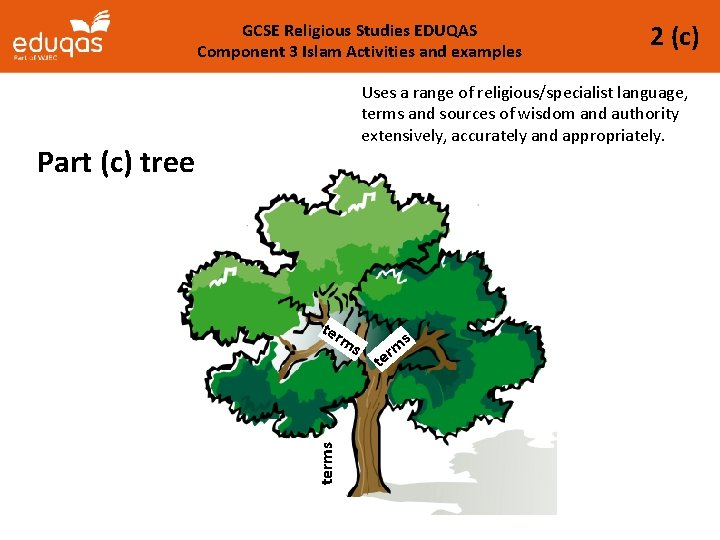 GCSE Religious Studies EDUQAS Component 3 Islam Activities and examples 2 (c) Uses a