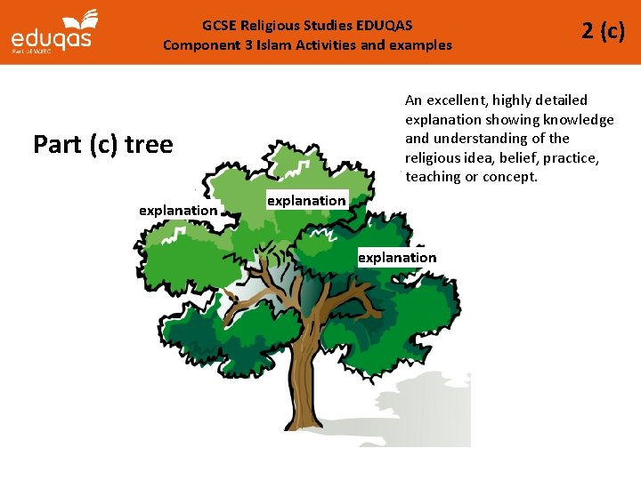 GCSE Religious Studies EDUQAS Component 3 Islam Activities and examples An excellent, highly detailed