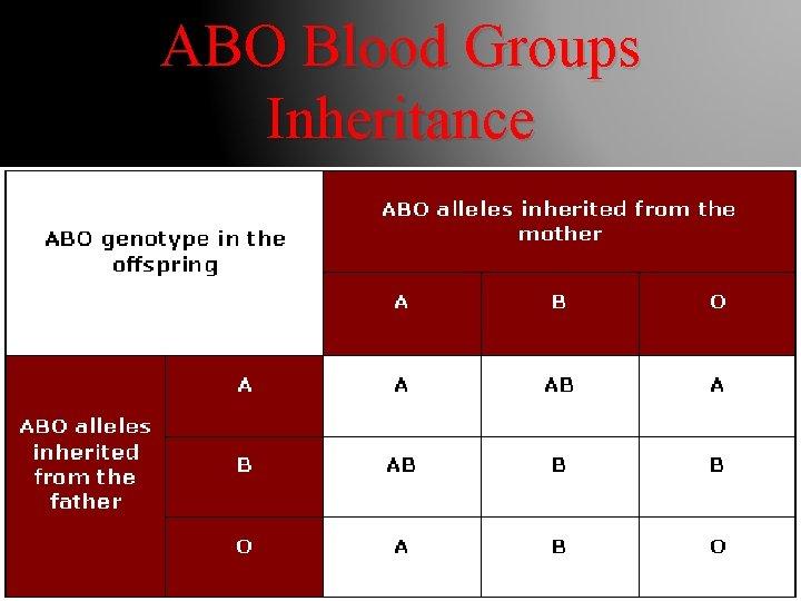 ABO Blood Groups Inheritance