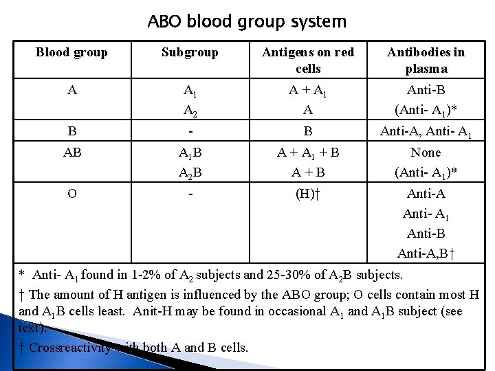 ABO blood group system Blood group Subgroup Antigens on red cells Antibodies in plasma