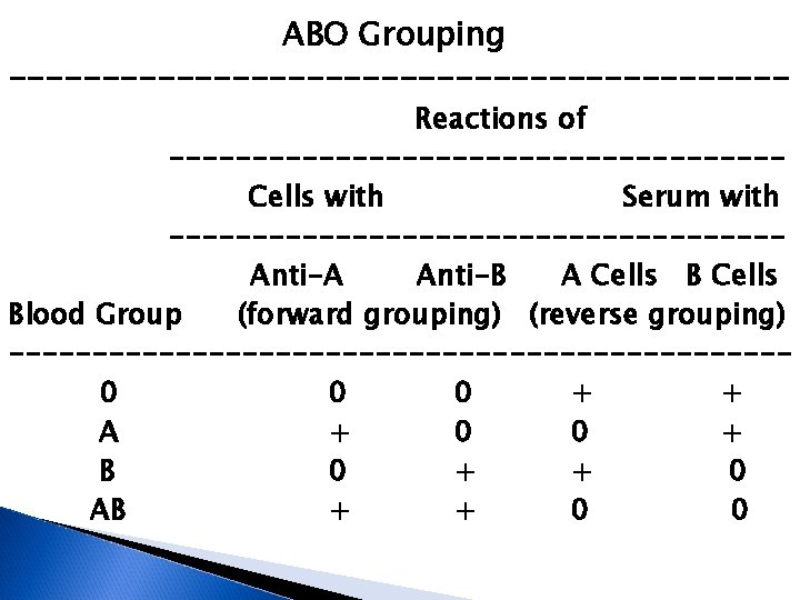 ABO Grouping --------------------- Reactions of ------------------Cells with Serum with ------------------Anti-A Anti-B A Cells Blood